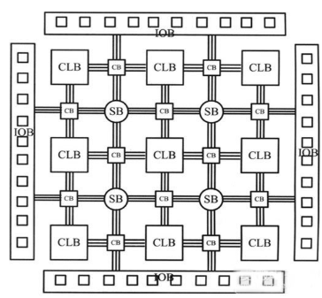 FPGA入门的基本知识介绍,工作原理和特点是什么