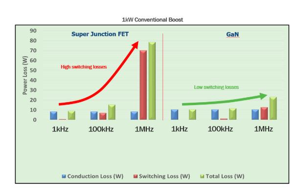 新技术 氮化镓(GaN)将接替硅