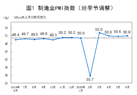 6月份制造业及非制造业PMI小幅回升,综合PMI产出指数高于5月