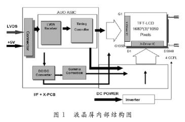 基于FPGA和VHDL语言编程实现液晶屏信号发生器的设计