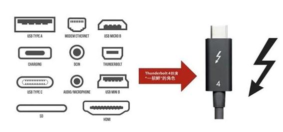 英特尔宣布USB4接口连接器,分成两版本