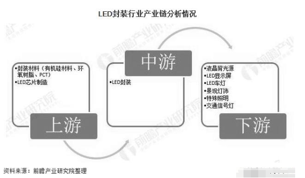 分析中國LED封裝行業的現狀和前景