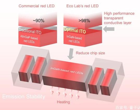 半导体氮化铟镓的红色LED,有望成为下一代显示技...