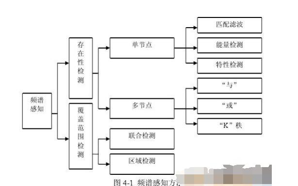 如何使用GNU Radio和USRP实现频谱检测的方法