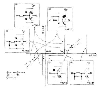 CMOS器件的電流電壓輸入和輸出特性的分析