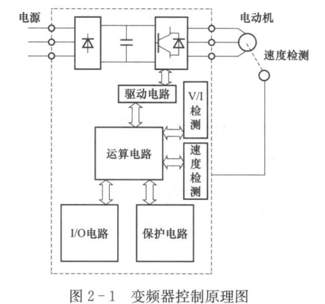 变频器电路的基本构成