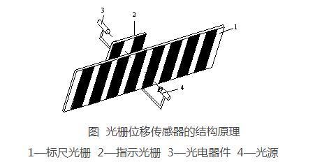 光柵位移傳感器的組成結構