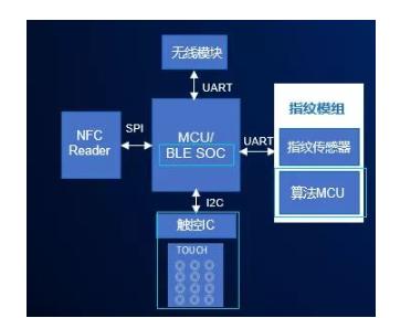 图1 常规智能门锁方案架构