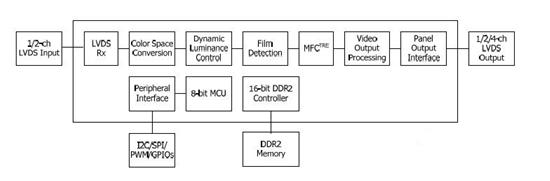 MSTAR FRC MEMC画质提升方案