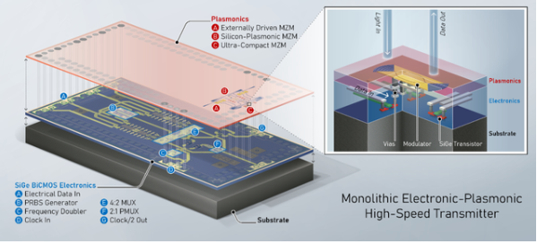 全新等离子体光子芯片:加快光纤网络中的数据传输速度