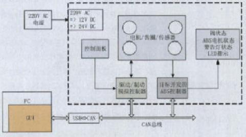 基於AD5336晶元實現汽車防抱制動系統的控制器開發裝置的設計