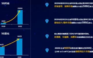 5G海量数据新时代,芯片设计将迎来加速发展