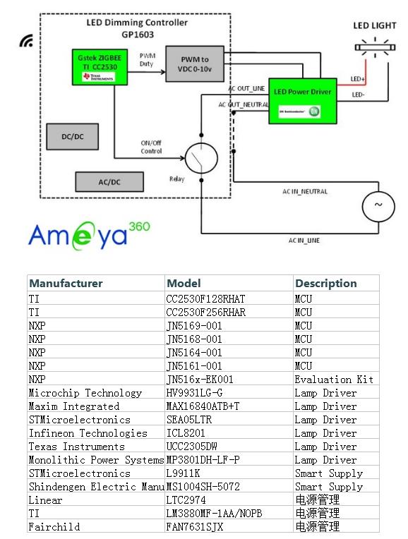 AMEYA360设计方案详解