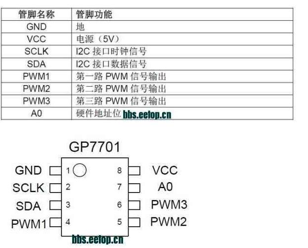 I2C转3路10Bit PWM输出芯片GP7701