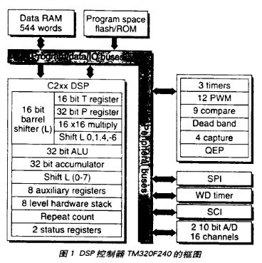 通过采用低成本DSP控制器实现马达驱动的多种功能设计
