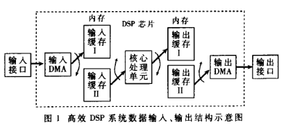基于浮點系列芯片ADSP2106x中的直接內存存取技術研究