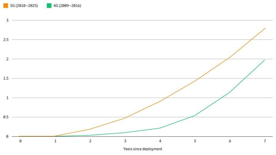 全球5G建设与部署加速推进,预计2020年底全球5G连接数将达2.38亿
