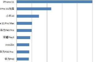 6月份红米K30 Pro成为5G旗舰销量王,单一平台月销量高达44万台