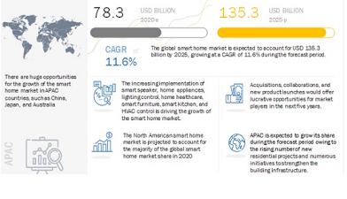 亚太地区的智能家居市场将高速增长,五年内复合年增长率为11.6%
