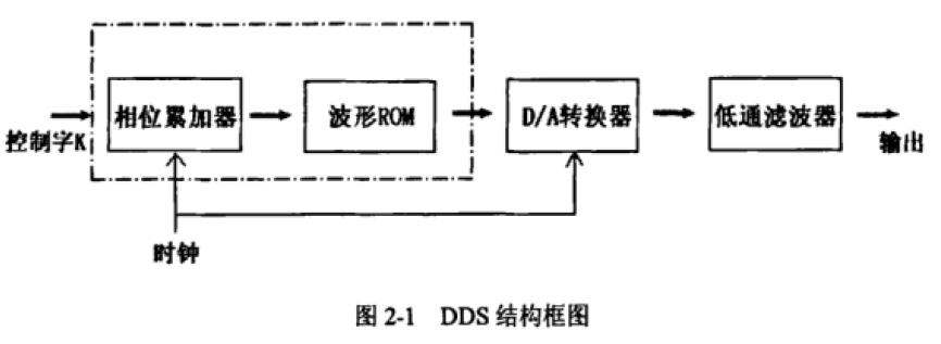 一个利用FPGA实现任意波形发生器的设计方案
