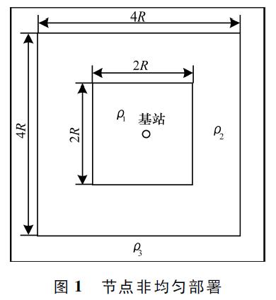 基于节点分布自适应的WSN覆盖控制优化策略