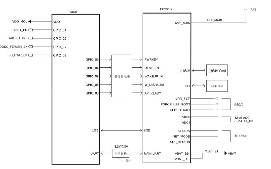 4G CAT1无线通讯模块EC200S的资料合集