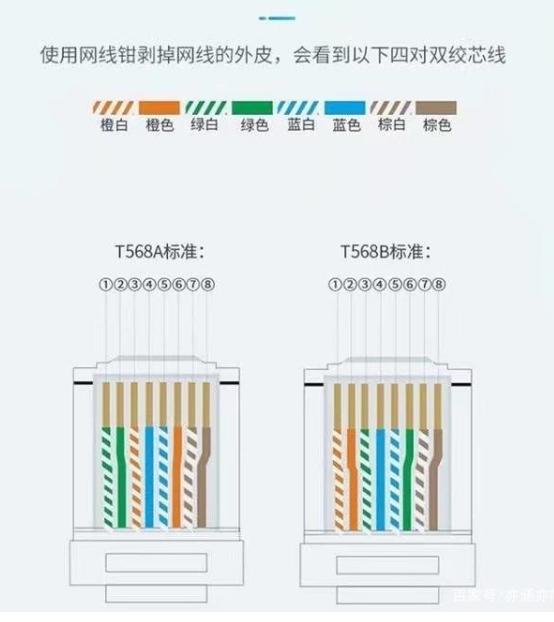 图文详解:网线水晶头的连接方法