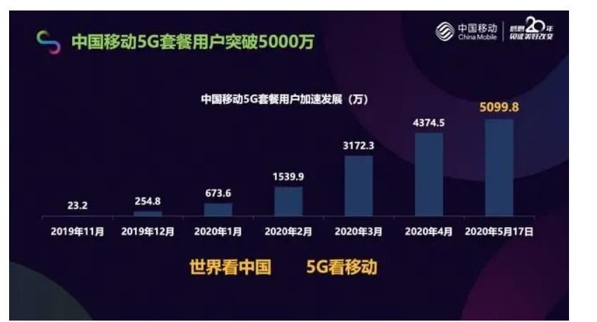 中國移動5G發展的系列成果