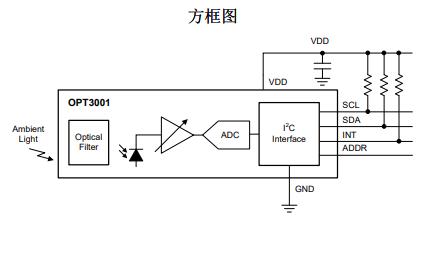 OPT3001环境光传感器的数据手册免费下载