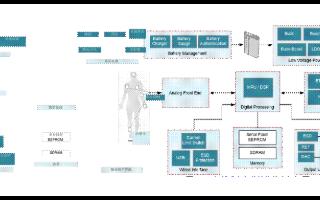 可穿戴式患者监护仪的常见五大设计挑战分析
