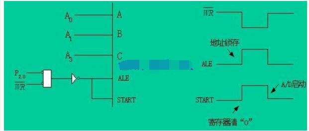 adc0809与单片机联接电路