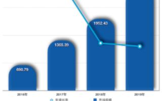 公有云年复合增长迅猛,2019年厂商收入规模达到2734.21亿元