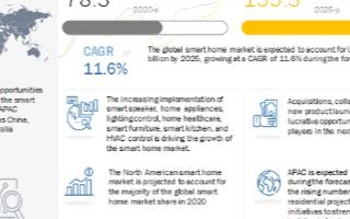 预计五年后全球智能家居规模达1353亿美元,智能...