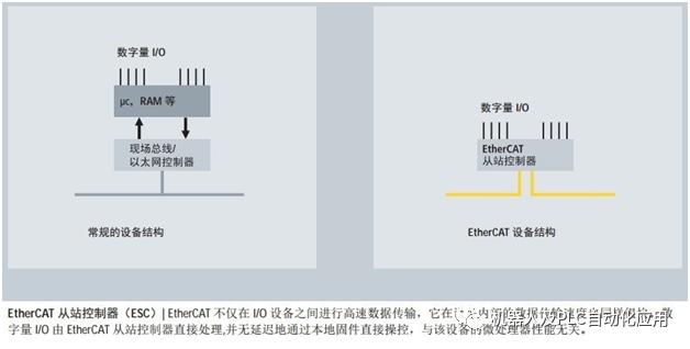 關于EtherCAT的性能