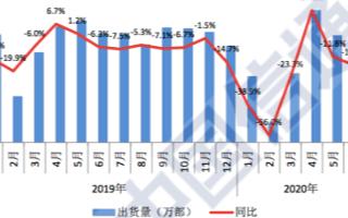 6月份国内5G手机出货量1751.3万部,占手机...