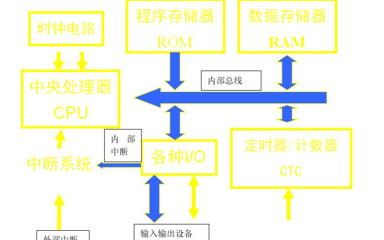 单片机的组成和特点详细资料概述