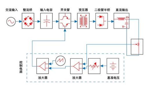 如何选择开关电源的型号