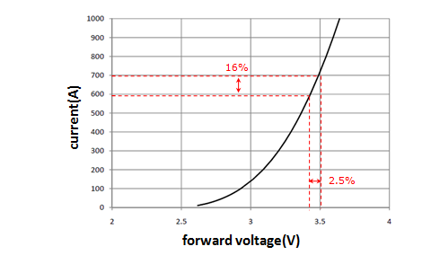 LED能不能恒功率驱动