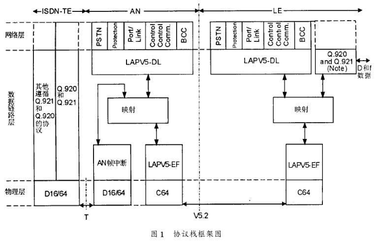 基于μC/OS-II实时操作系统实现V5接口电路的设计