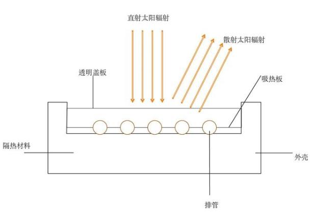 平板太阳能的结构组成和功能介绍