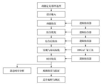 典型FPGA的开发流程和实现SOC的设计方法