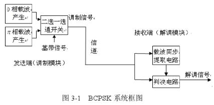 基于可编程逻辑器件的PSK数字调制系统的设计及波形仿真与硬件调试