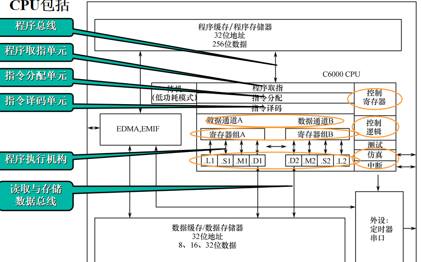 CPU结构与指令集的详细资料说明