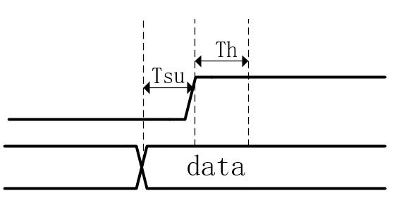 時序邏輯電路需要了解的關鍵點
