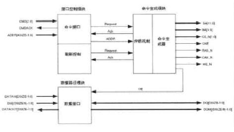 基于SDRAM控制器实现FPGA模块化和通用性的解决方案设计