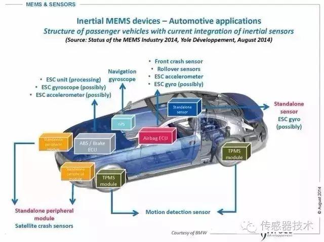 航空航天设备上MEMS传感器的应用