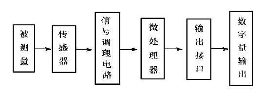 智能传感器的原理框图