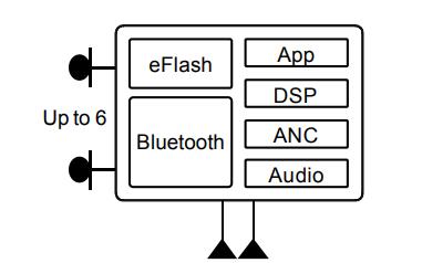 CSR8675超低功耗DSP和應用處理器的數據手冊