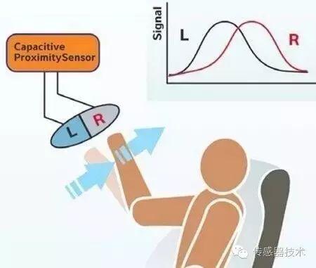 智能手机运用了MEMS环境光感器和接近传感器?