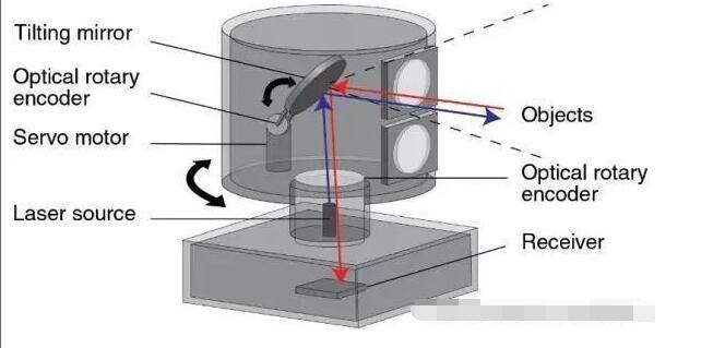 激光雷达传感技术的工作原理和特点